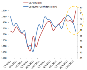 SP500-vs-consumer-confidence
