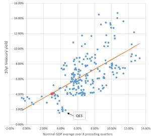 Yield-vs-GDP